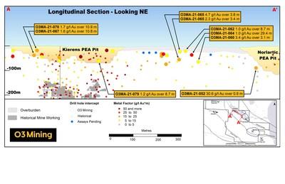 Figure 2: Section longitudinale des fosses de Marban (Groupe CNW/O3 Mining Inc.)