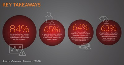 Key Takeaways from Osterman Phishing report from Trend Micro