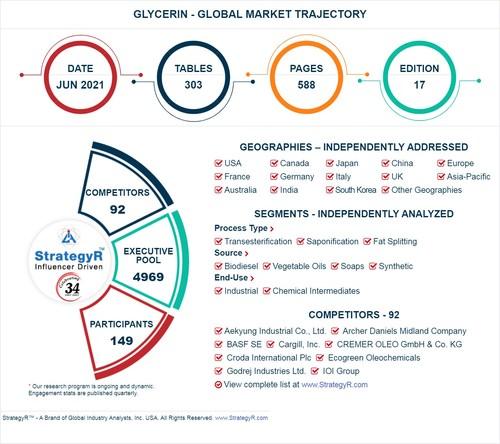 全球甘油市场