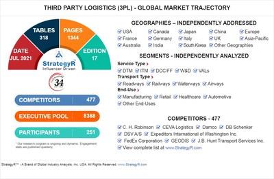 Global Third Party Logistics (3PL) Market