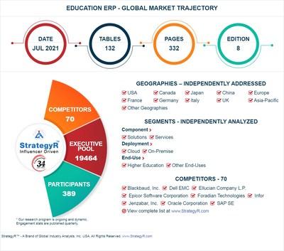 Global Education ERP Market