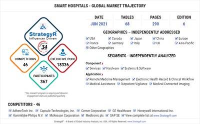 Global Smart Hospitals Market