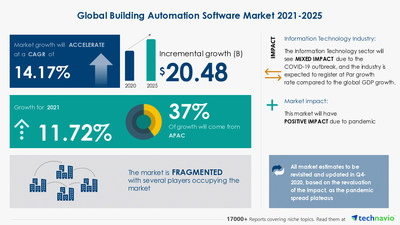Technavio has announced its latest market research report titled Building Automation Software Market by Product, End-user, and Geography - Forecast and Analysis 2021-2025