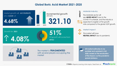 Technavio has announced its latest market research report titled Boric Acid Market by Application and Geography - Forecast and Analysis 2021-2025
