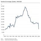 Diminution de moitié du nombre de mariages au Québec en 2020 associée au contexte sanitaire