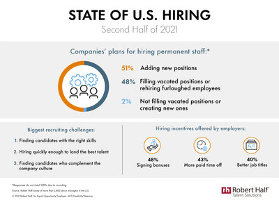 Research from Robert Half shows U.S. companies' hiring plans and challenges in the second half of 2021, as well as popular incentives to entice prospective employees.