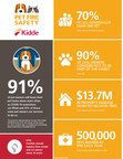 Kidde Recognizes Annual Pet Fire Safety Month as Pet Owners...