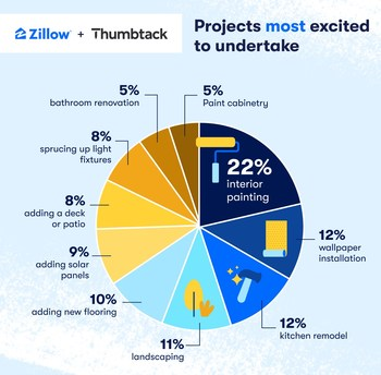 Projects most excited to undertake