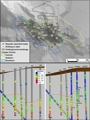 Figure 1 Top: Collar location for today's results CD-020 through to CD-025. Bottom: Influence in adjustment of broadened mineralization envelope in holes: CD-021-020-17 (right), compared to historical drilling (left). (CNW Group/Meridian Mining S.E.)