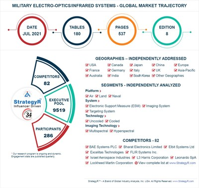 Global Military Electro-Optics/Infrared Systems Market