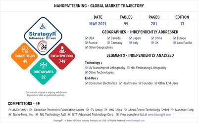 Global Nanopatterning Market