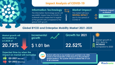 Technavio has announced its latest market research report titled BYOD and Enterprise Mobility Market by Type and Geography - Forecast and Analysis 2021-2025