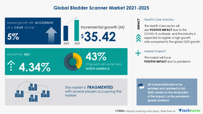 Technavio has announced its latest market research report titled Bladder Scanner Market by End-user, Type, and Geography - Forecast and Analysis 2021-2025