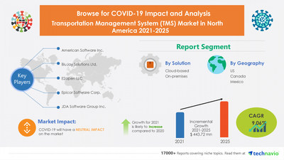 Technavio has announced its latest market research report titled Transportation Management System (TMS) Market in North America by Solution and Geography - Forecast and Analysis 2021-2025