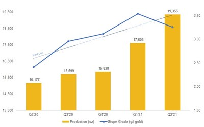 Figure 1: Steady Improvement on the Operational Front (CNW Group/Superior Gold)