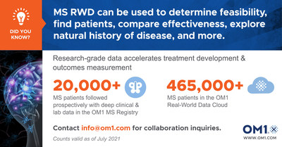 Real-World Data for MS Research