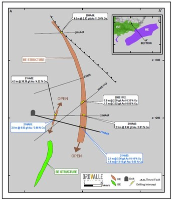 Figure 4. High Angle East (HE) Section (CNW Group/Orvana Minerals Corp.)