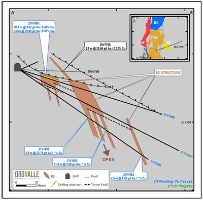Figure 3. Area 208 East (E2) section