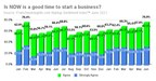 June Survey Shows Record Highs in Business Startup Sentiment...