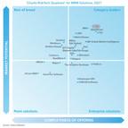 Chartis: SAS a category leader in model risk management...