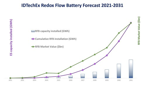 Redox Flow Battery Forecast 2021-2031. Source: IDTechEx