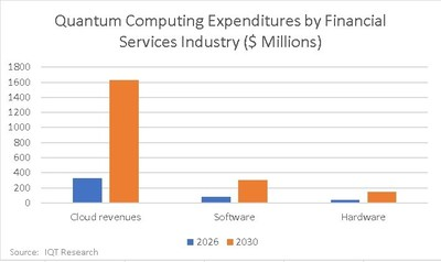 Graph - Quantum Computing in Finance