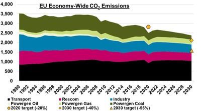 EU Economy-Wide CO2 Emissions