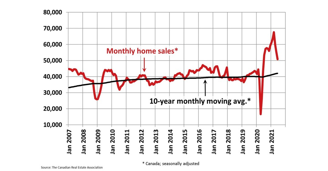 Housing market continues to moderate in June