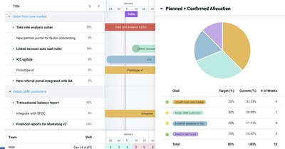 Dragonboat Dashboard For Outcome Focused Product Teams