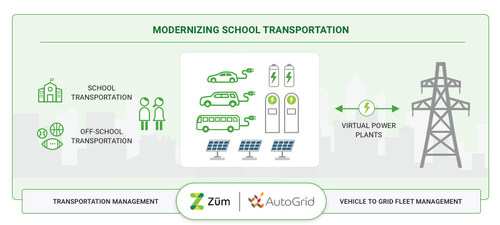 Zūm and AutoGrid partnership will dramatically accelerate electrification of student transportation