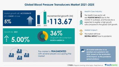Technavio has announced its latest market research report titled Blood Pressure Transducers Market by Product and Geography - Forecast and Analysis 2021-2025
