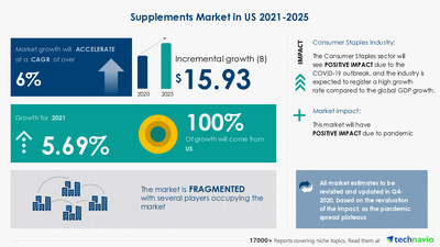 Technavio has announced its latest market research report titled Supplements Market in US by Product and Distribution Channel - Forecast and Analysis 2021-2025
