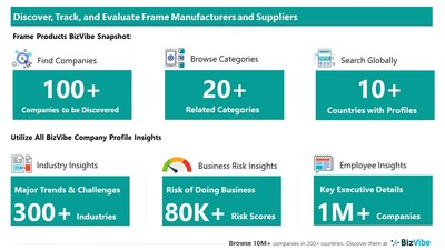 Snapshot of BizVibe's frame supplier profiles and categories.
