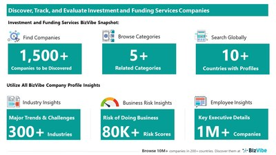 Snapshot of BizVibe's investment and funding company profiles and categories.