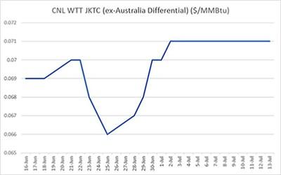CNL WTT JKTC (ex-Australia Differential) ($/MMBtu)