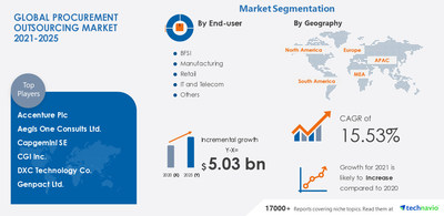 Technavio has announced its latest market research report titled Procurement Outsourcing Market by and Geography - Forecast and Analysis 2021-2025