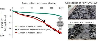 Wheel tracking test carried out according to Japanese asphalt testing standards.