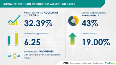 Technavio has announced its latest market research report titled Blockchain Technology Market by End-user and Geography - Forecast and Analysis 2021-2025