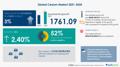 Technavio has announced its latest market research report titled Cesium Market by Product and Geography - Forecast and Analysis 2021-2025