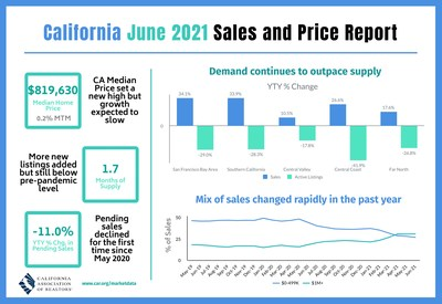 C.A.R. June 2021 Sales and Price Report