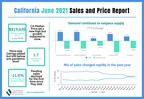 Despite a new record price, growth slowed and pending sales dipped for first time since May 2020, C.A.R. reports