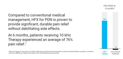 Compared to conventional medical management, HFXtm for PDN is proven to provide significant, durable pain relief without debilitating side effects.  At 6 months, patients receiving 10 kHz Therapy experienced an average of 76% pain relief.