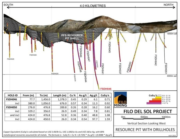 Filo del Sol Long Section, July 19, 2021 (CNW Group/Filo Mining Corp.)
