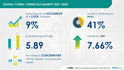 Technavio has announced its latest market research report titled Chiral Chemicals Market by Application and Geography - Forecast and Analysis 2021-2025