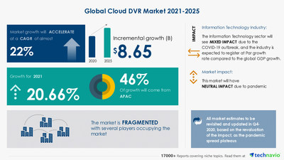 Technavio has announced its latest market research report titled Cloud DVR Market by Platform, Chipset, and Geography - Forecast and Analysis 2021-2025