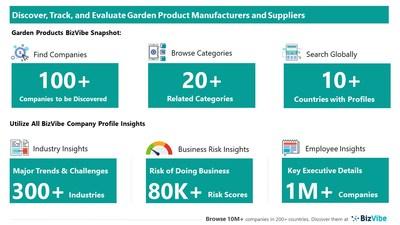Snapshot of BizVibe's garden product supplier profiles and categories.