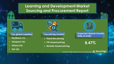 Learning and Development Market Procurement Research Report