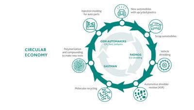 Eastman anuncia proyecto con USAMP y PADNOS para un estudio de reciclaje totalmente circular en el mercado automotor.