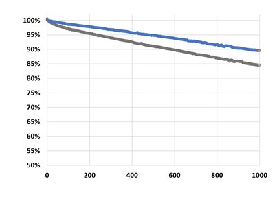 Capacity retention over cycle life of NMC523 pouch control cell (gray bar) versus cell with Elegus' technology (blue line).