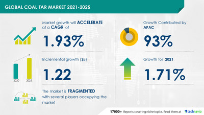 Technavio has announced its latest market research report titled Coal Tar Market by Application and Geography - Forecast and Analysis 2021-2025